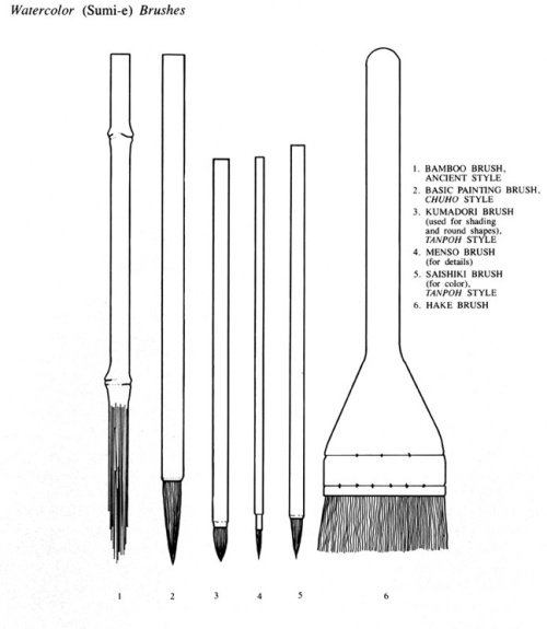types of Sumi-e brushes